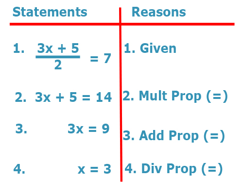 Proof in Algebra | Algebra and Geometry Help