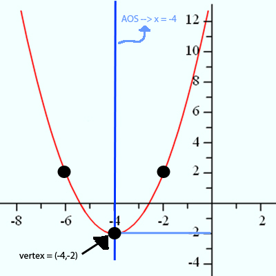 Interpreting A Graph Of A Parabola Algebra And Geometry Help