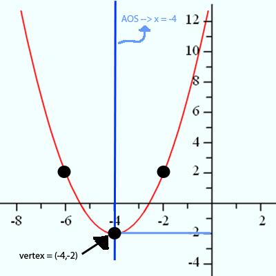 Firgure 1 Parabola
