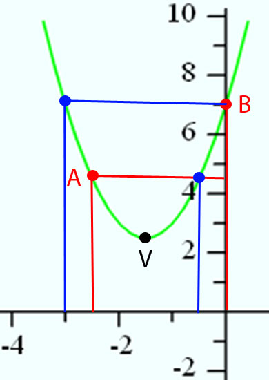 Identifying Parts of a Parabola