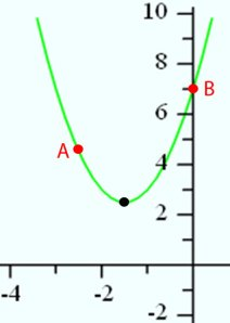 Figure 2 Parts of a Parabola
