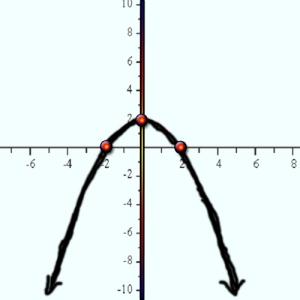 Figure 1 Parabola y = (-1/2)x^2+2
