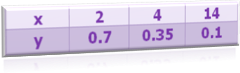 Inverse Variation Data