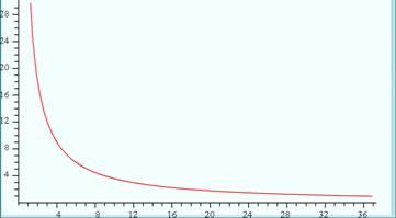 Inverse Variation y = 36/x